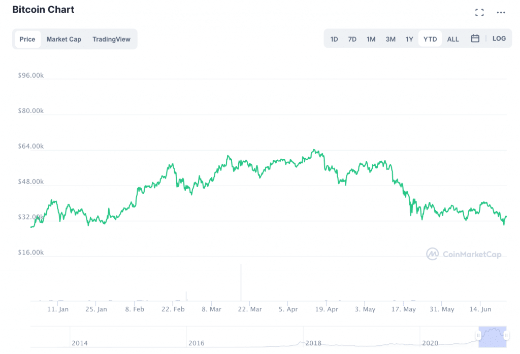 BTC Is Dangerously Close to Shaving Off 100% of 2021 Gains: What's Next?